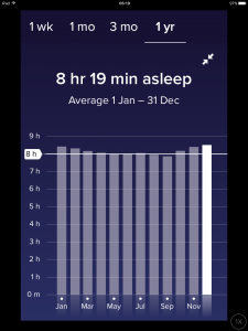 Annual Sleep Pattern